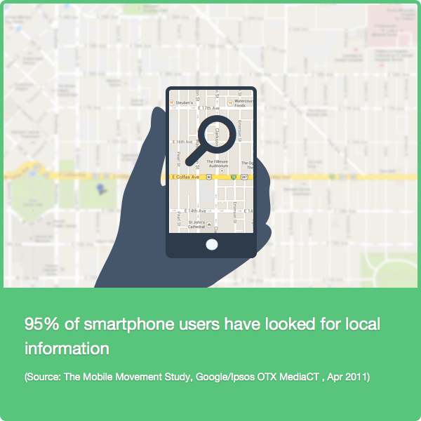 95% Smartphone Looked Local (Oregon SEO)
