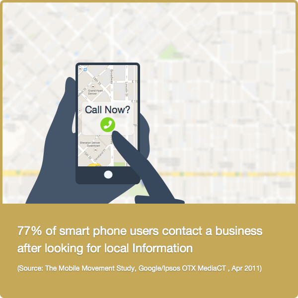 77% Smartphone Contact Biz After Searching Local (Oregon SEO)